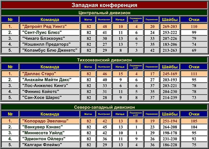 Турнирная таблица регулярного чемпионата НХЛ сезона-2002/03. Западная конференция