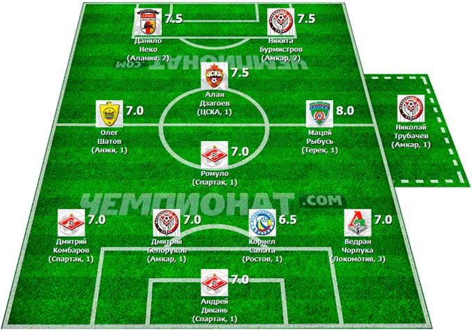 Символическая сборная 5-го тура Премьер-Лиги