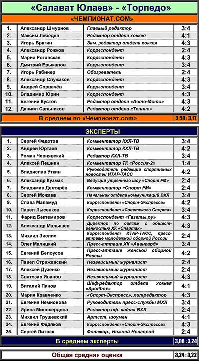 """Таблица 4. """"Салават Юлаев"""" против """"Торпедо"""""""