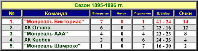 История Кубка Стэнли. Сезон 1895/96. Итоговая таблица сезона.