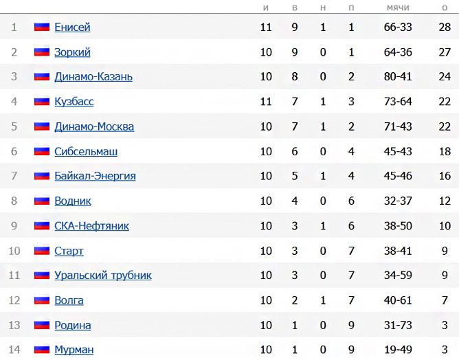 Чемпионат России по хоккею с мячом. Турнирная таблица на 12.12.2011