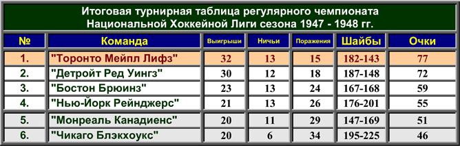 История Кубка Стэнли. Часть 56. 1947-1948. Турнирная таблица регулярного чемпионата.