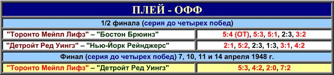 История Кубка Стэнли. Часть 56. 1947-1948. Таблица плей-офф.
