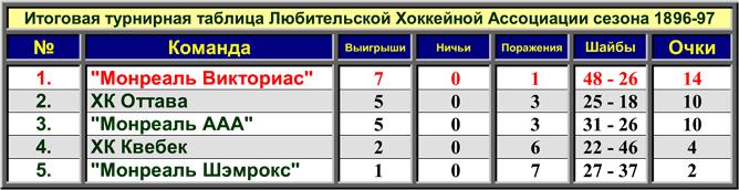 История Кубка Стэнли. Сезон 1896/97. Турнирная таблица.