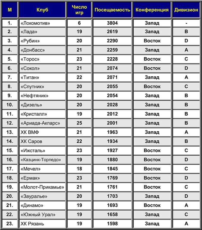 Средняя посещаемость команд ВХЛ