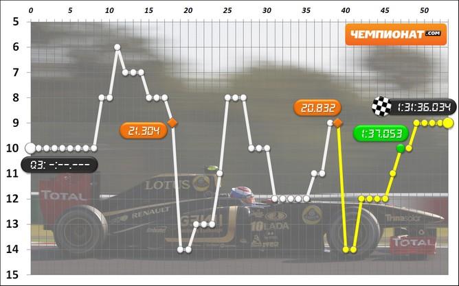 Виталий Петров на Гран-при Японии