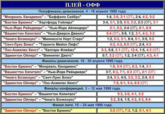 Таблица плей-офф розыгрыша Кубка Стэнли 1990 года.