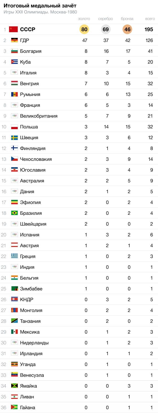 какое место занимает россия в олимпийских