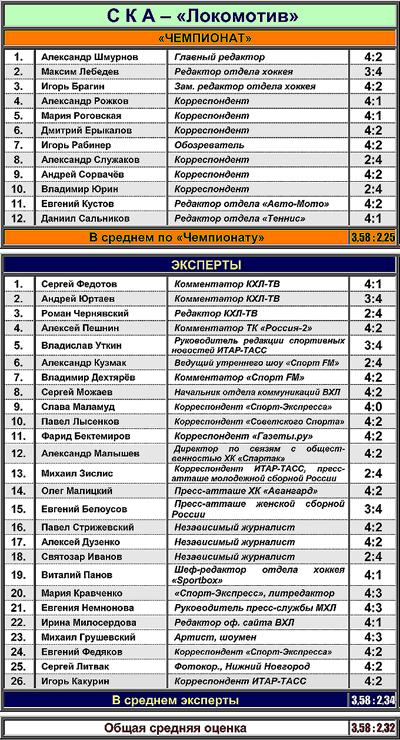 "Таблица 1. СКА против ""Локомотива"""