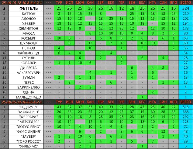 Зачёт чемпионата мира по нынешней системе начисления очков (25-18-15-12-10-8-6-4-2-1)