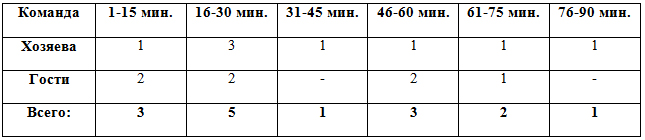 Распределение забитых мячей по отрезкам в матчах 1-15 туров