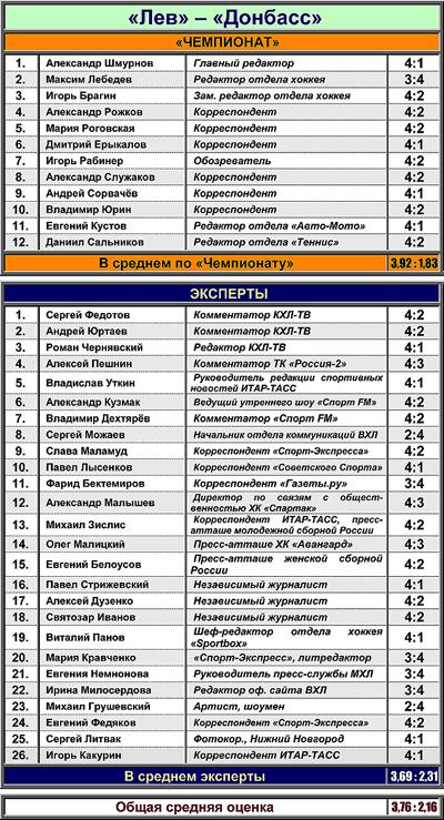"Таблица 2. ""Лев"" против ""Донбасса"""