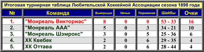 История Кубка Стэнли. Сезон 1897/98. Итоговая таблица сезона.