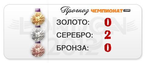 """Прогноз """"Чемпионат.com"""" – двойное серебро теннисистов"""