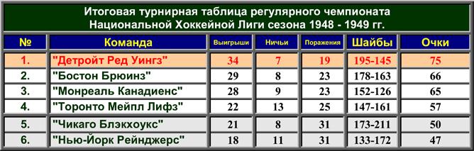 История Кубка Стэнли. Часть 57. 1948-1949. Турнирная таблица регулярного чемпионата.