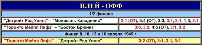 История Кубка Стэнли. Часть 57. 1948-1949. Таблица плей-офф.