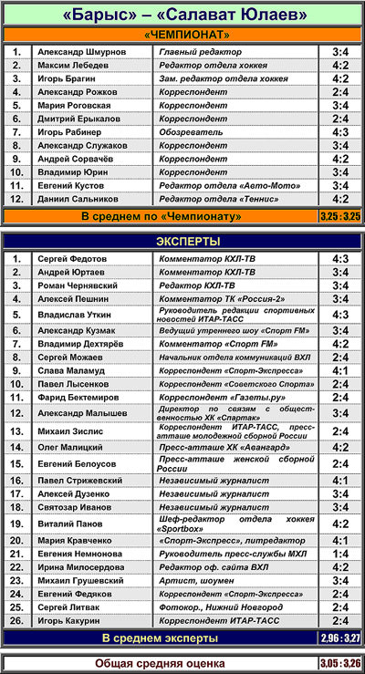 """Таблица 4. """"Барыс"""" против """"Салавата Юлаева"""""""