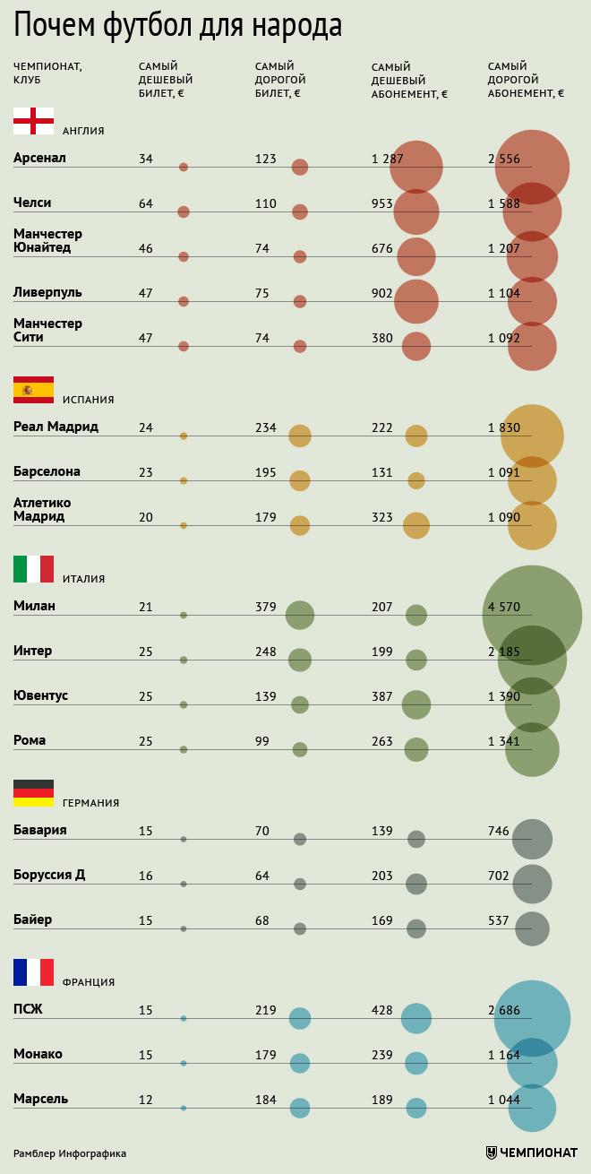 Стоимость абонементов и билетов на матчи европейских топ-клубов