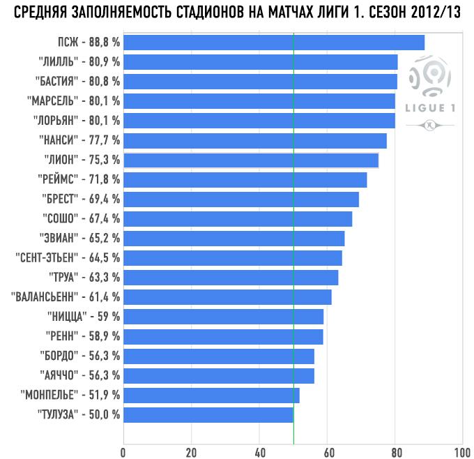 Средняя заполняемость стадионов на матчах лиги 1. Сезон-2012/13