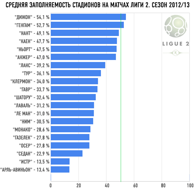 Средняя заполняемость стадионов на матчах лиги 2. Сезон-2012/13