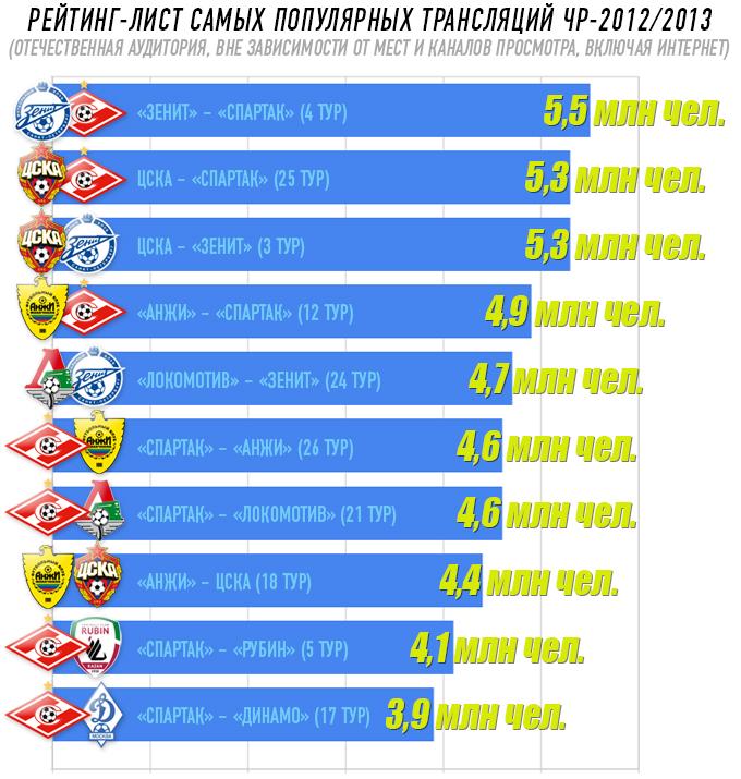 Рейтинг-лист самых популярных трансляций ЧР-2012/2013