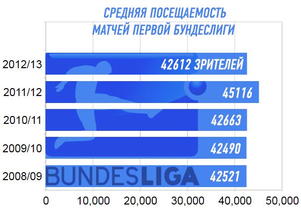 Средняя посещаемость матчей первой бундеслиги