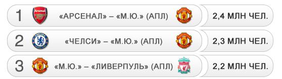 Рейтинг-лист самых популярных футбольных трансляций с 01.01.2012 по 13.02.2012