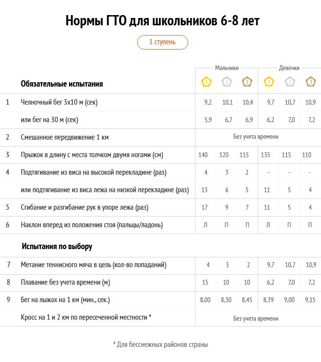 Таблицы с действующими нормативами ГТО 2015 для самых маленьких (мальчиков и девочек)