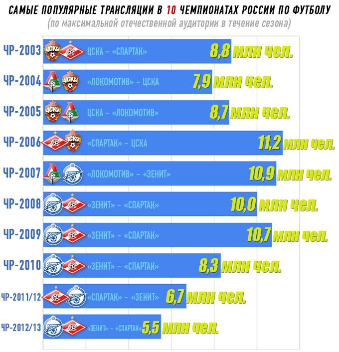 Самые популярные трансляции в 10 чемпионатах России по футболу