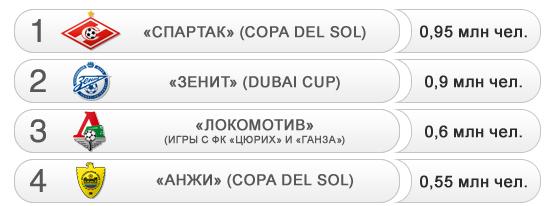 Российская аудитория некоторых трансляций зимних игр наших клубов