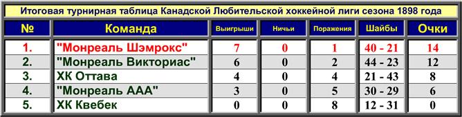 История Кубка Стэнли. Сезон 1898/99. Итоговая таблица сезона.