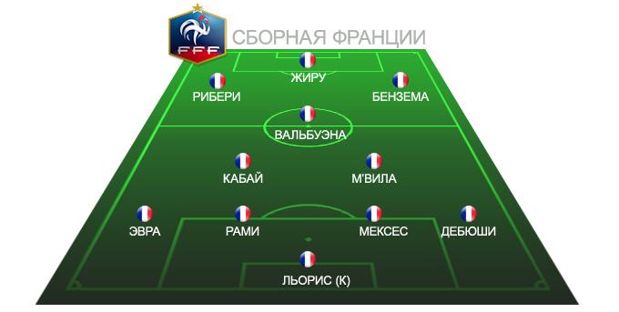 Ориентировочный состав сборной Франции на Евро-2012