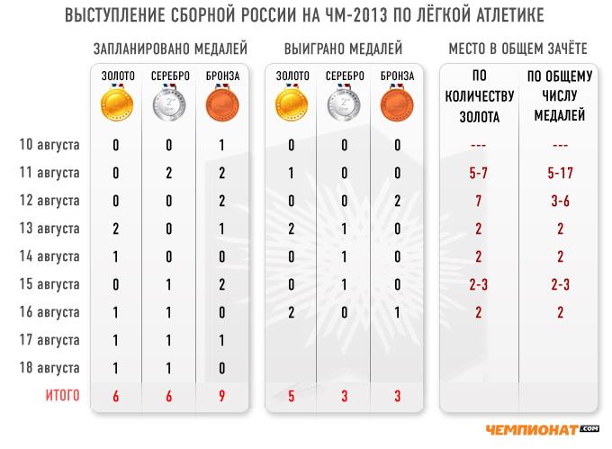 Выступление сборной России на чемпионате мира по лёгкой атлетике по итогам семи дней