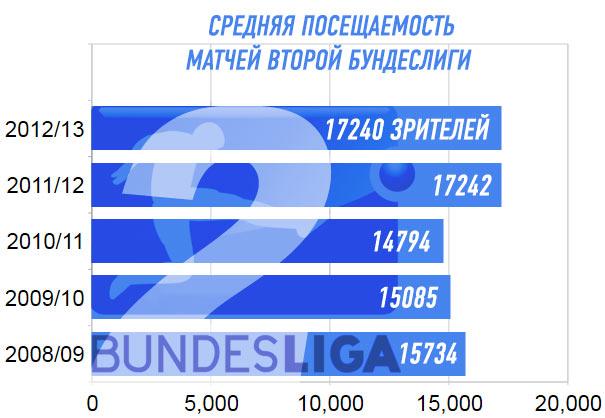 Средняя посещаемость матчей второй бундеслиги