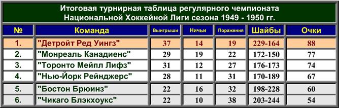 История Кубка Стэнли. Часть 58. 1949-1950. Турнирная таблица регулярного чемпионата.