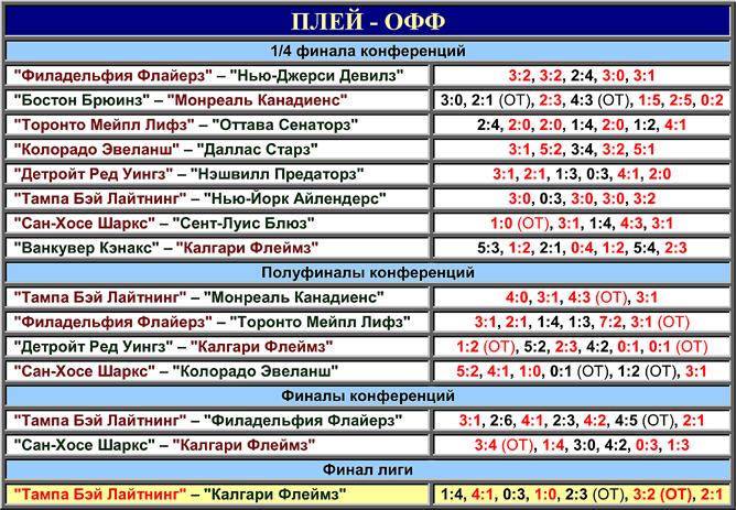 Таблица плей-офф розыгрыша Кубка Стэнли 2004 года.