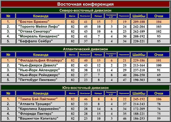 Турнирная таблица регулярного чемпионата НХЛ сезона-2003/04. Восточная конференция