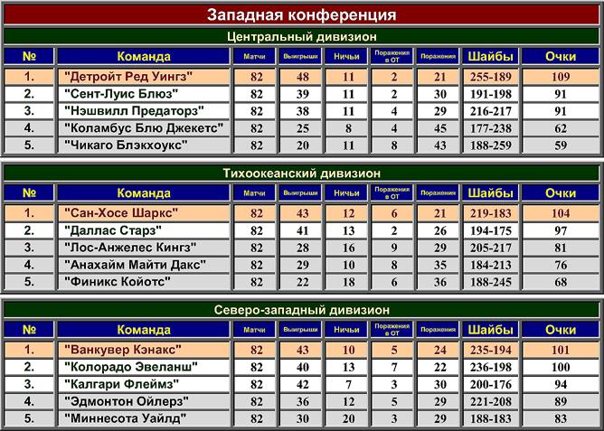 Турнирная таблица регулярного чемпионата НХЛ сезона-2003/04. Западная конференция