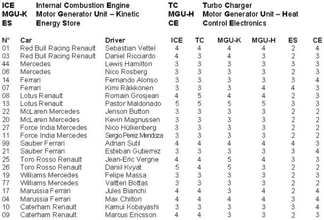 Информация ФИА по элементам силовых блоков на момент начала Гран-при Венгрии