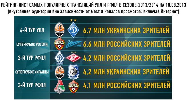 Рейтинг-лист самых популярных трансляций УПЛ И РФПЛ в сезоне-2013/2014 на 10.08.2013