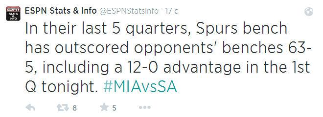 Любопытная информация, неправда ли? 63-5 с таким счётом «скамейка» «Спёрс» выиграла пять последних четвертей.