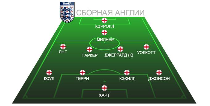 Ориентировочный состав сборной Англии на Евро-2012