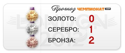 """прогноз """"Чемпионат.com"""" — серебро и две бронзы прыгунов в воду"""