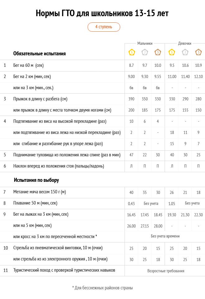 Таблицы с действующими нормативами ГТО 2015 для школьников (мальчиков и девочек)
