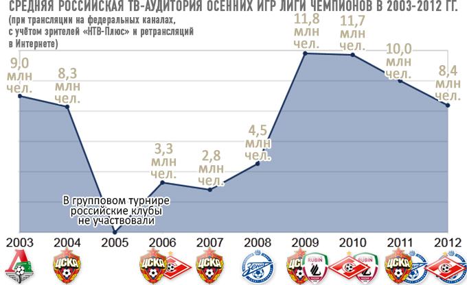 Средняя российская ТВ-аудитория осенних игр Лиги чемпионов