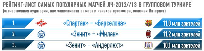 Рейтинг-лист самых популярных матчей ЛЧ-2012//13 в групповом турнире