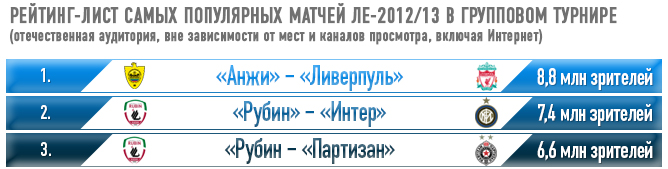 Рейтинг-лист самых популярных матчей ЛЕ-2012/13 в групповом турнире