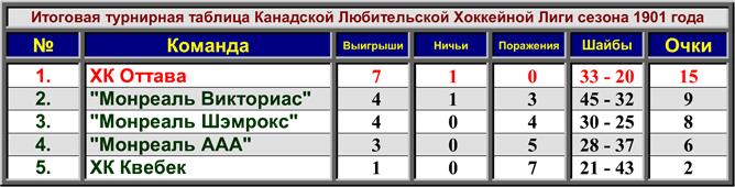 История Кубка Стэнли. Сезон 1900/01. Таблица CAHL.