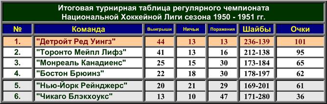 История Кубка Стэнли. Часть 59. 1950-1951. Турнирная таблица регулярного чемпионата.
