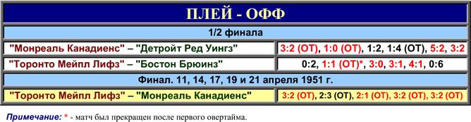 История Кубка Стэнли. Часть 59. 1950-1951. Таблица плей-офф